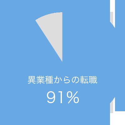 異業種からの転職 91%