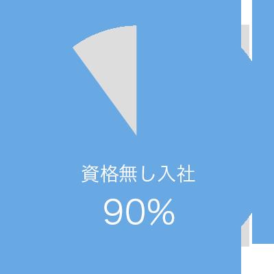 資格無し入社 90%